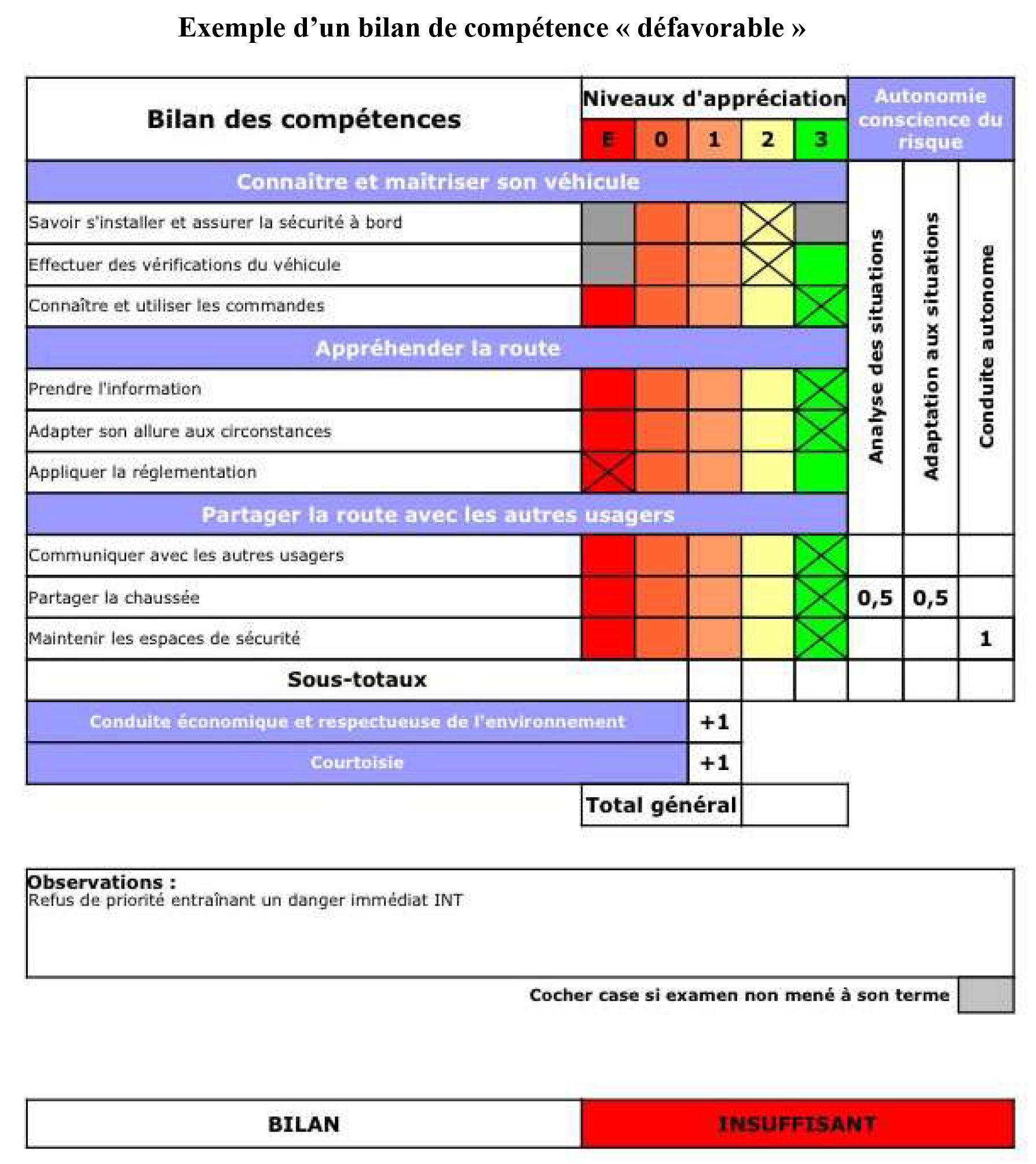 Les Objectifs De La Formation Auto Ecole Du Guillaume